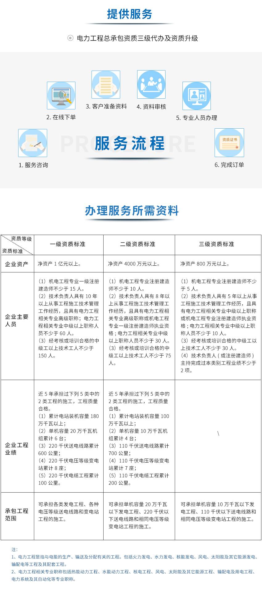 咕咕狗电力工程施工总承包betway必威注册网址图1