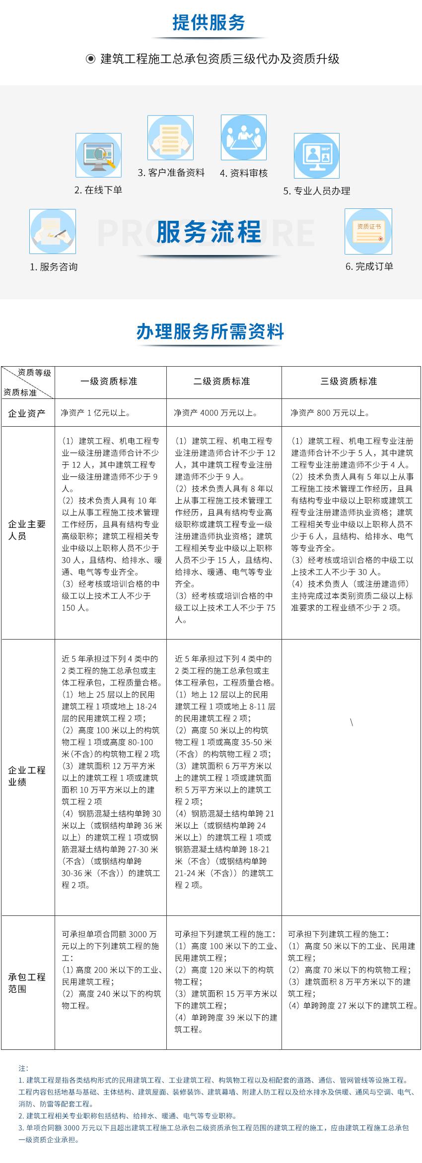 咕咕狗建筑工程施工总承包betway必威注册网址图1