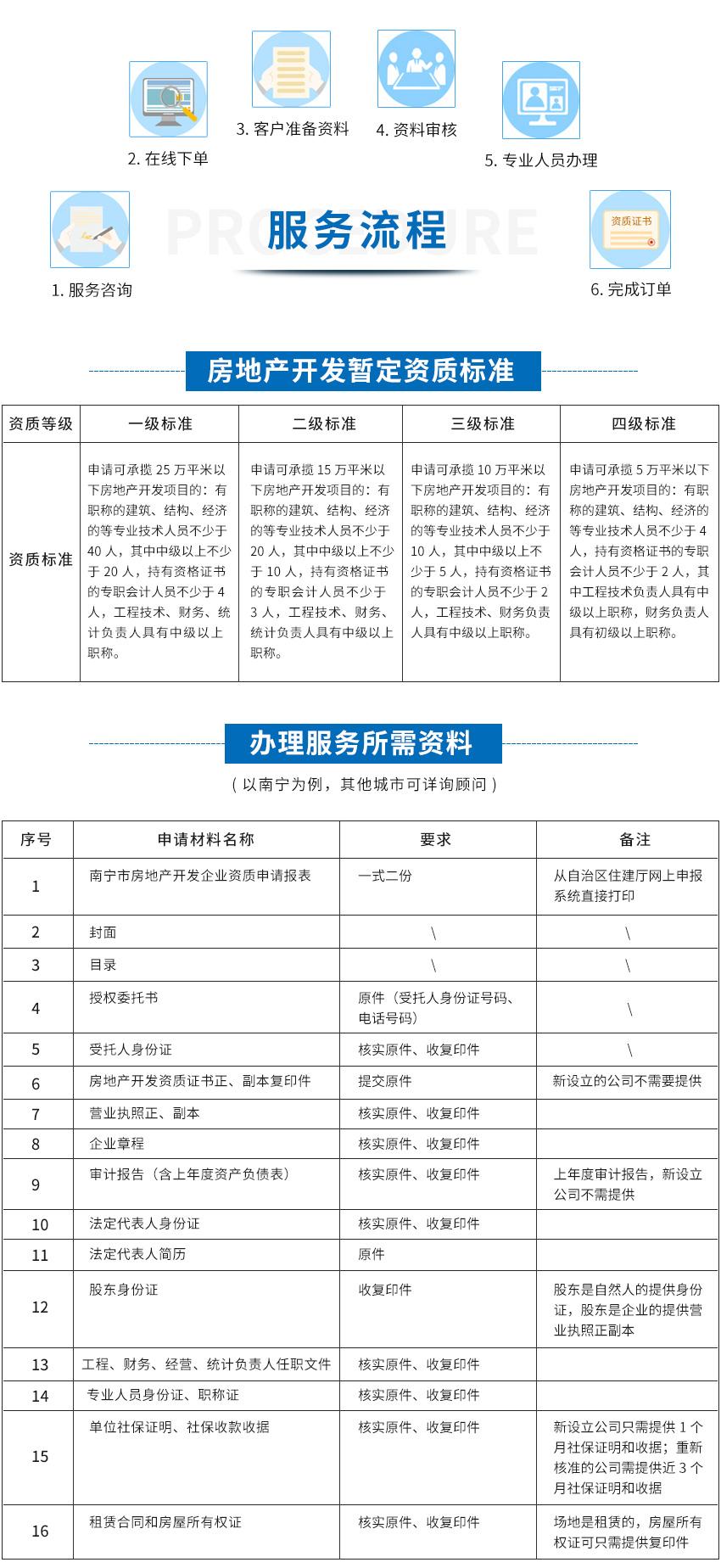 咕咕狗房地产开发暂定betway必威注册网址升级图1