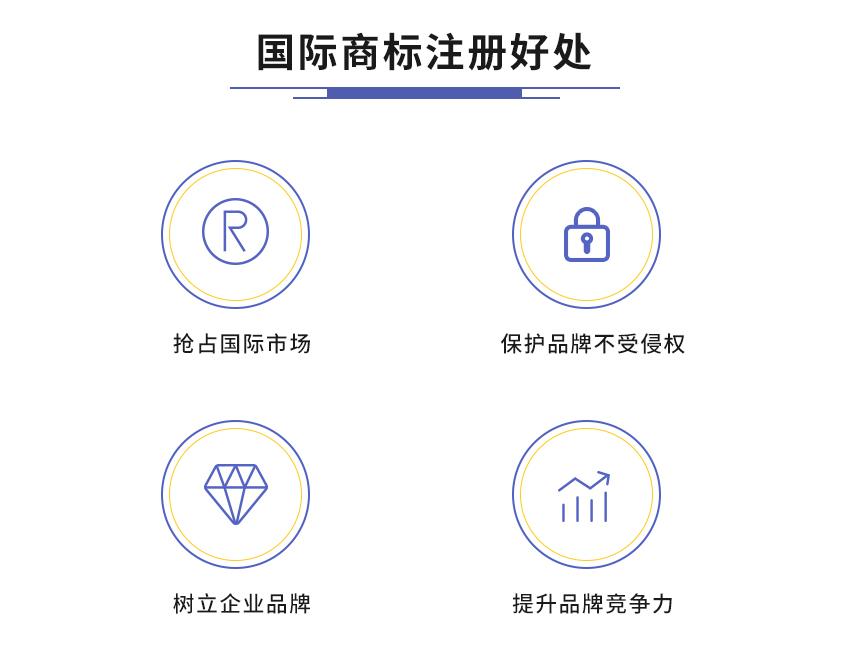 国际商标注册图2